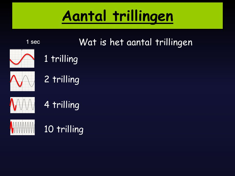 1 trilling t = 1 seconde f = 1 Hz Frequentie 1 s