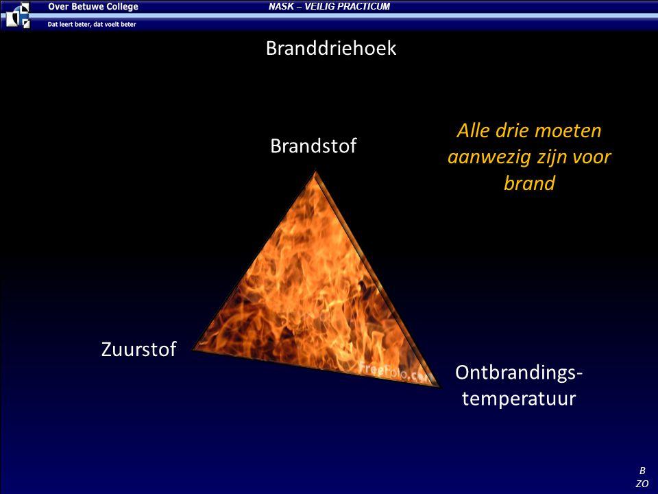 Branddriehoek Brandstof Zuurstof Ontbrandings- temperatuur Alle drie moeten aanwezig zijn voor brand B ZO NASK – VEILIG PRACTICUM