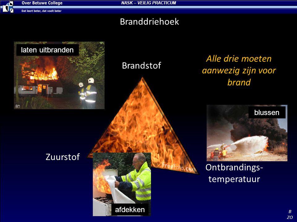 Branddriehoek Brandstof Zuurstof Ontbrandings- temperatuur Alle drie moeten aanwezig zijn voor brand B ZO afdekken blussen laten uitbranden NASK – VEI