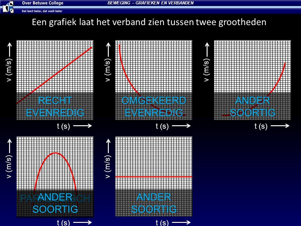 t (s) v (m/s) Een grafiek laat het verband zien tussen twee grootheden BEWEGING – GRAFIEKEN EN VERBANDEN t (s) v (m/s) t (s) v (m/s) t (s) v (m/s) t (