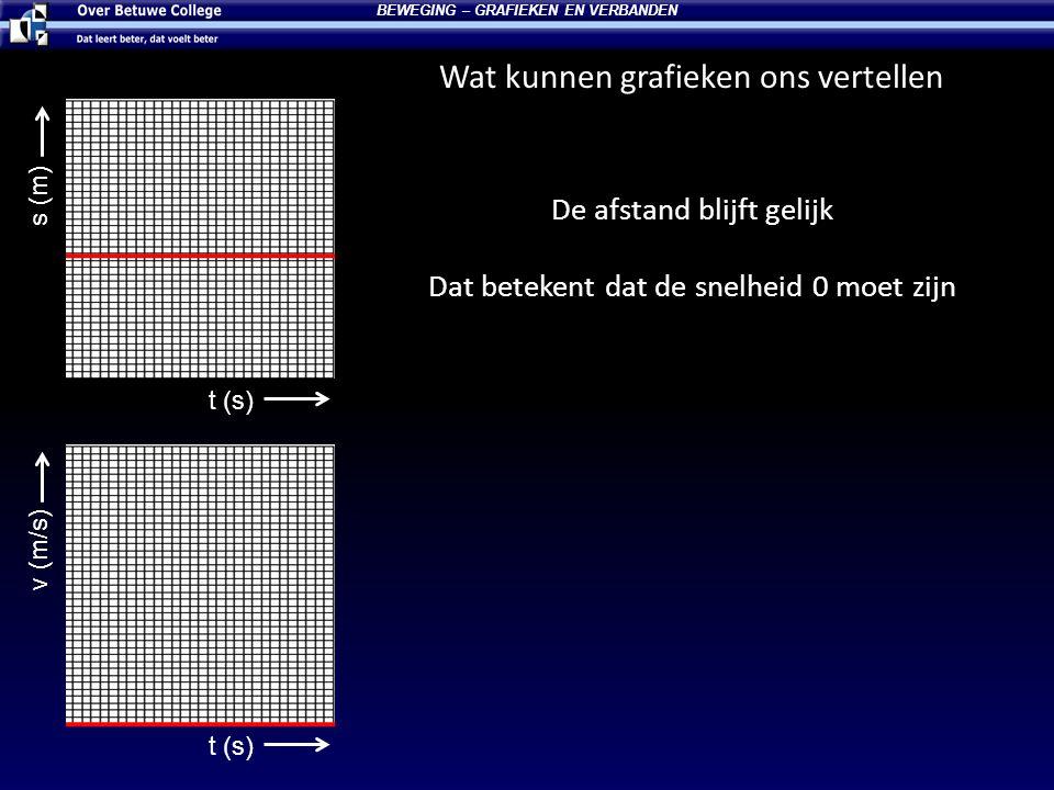 Wat kunnen grafieken ons vertellen BEWEGING – GRAFIEKEN EN VERBANDEN t (s) s (m) t (s) v (m/s) De afstand blijft gelijk Dat betekent dat de snelheid 0
