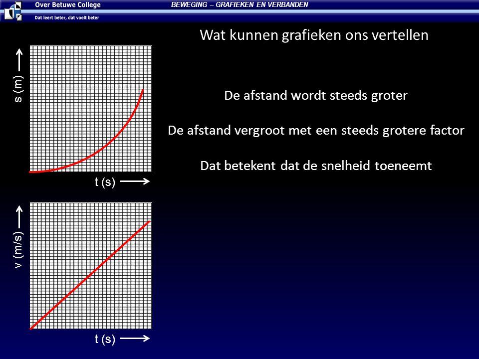 Wat kunnen grafieken ons vertellen BEWEGING – GRAFIEKEN EN VERBANDEN t (s) s (m) t (s) v (m/s) De afstand wordt steeds groter De afstand vergroot met