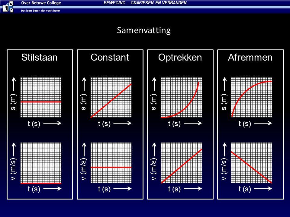 BEWEGING – GRAFIEKEN EN VERBANDEN t (s) s (m) t (s) v (m/s) t (s) s (m) t (s) v (m/s) t (s) v (m/s) t (s) v (m/s) t (s) s (m) t (s) s (m) StilstaanCon