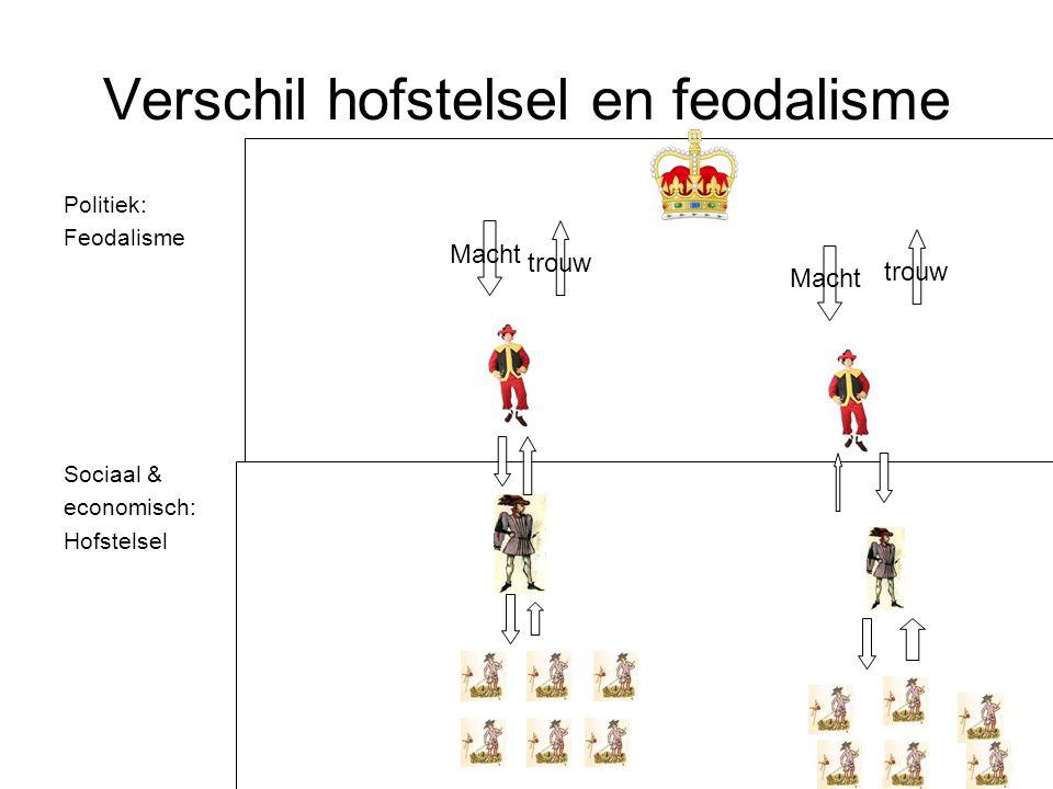 Opdracht Maak met z'n tweeën een schema over hoe het feodalisme/leenstelsel eruit zag.