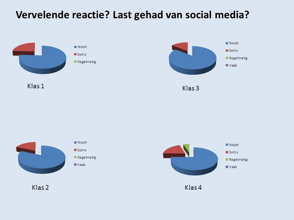 Klas 1 Klas 2 Vervelende reactie? Last gehad van social media? Klas 3 Klas 4