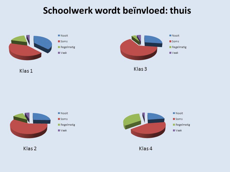 Klas 2 Klas 1 Schoolwerk wordt beïnvloed: thuis Klas 3 Klas 4
