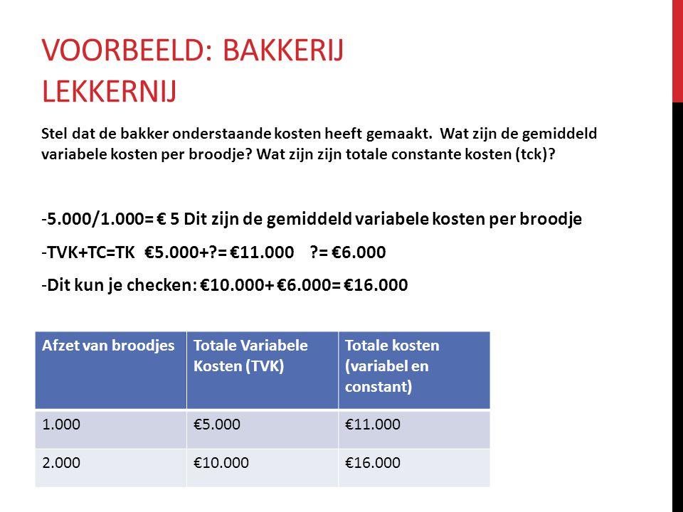 VOORBEELD: BAKKERIJ LEKKERNIJ Stel dat de bakker onderstaande kosten heeft gemaakt. Wat zijn de gemiddeld variabele kosten per broodje? Wat zijn zijn