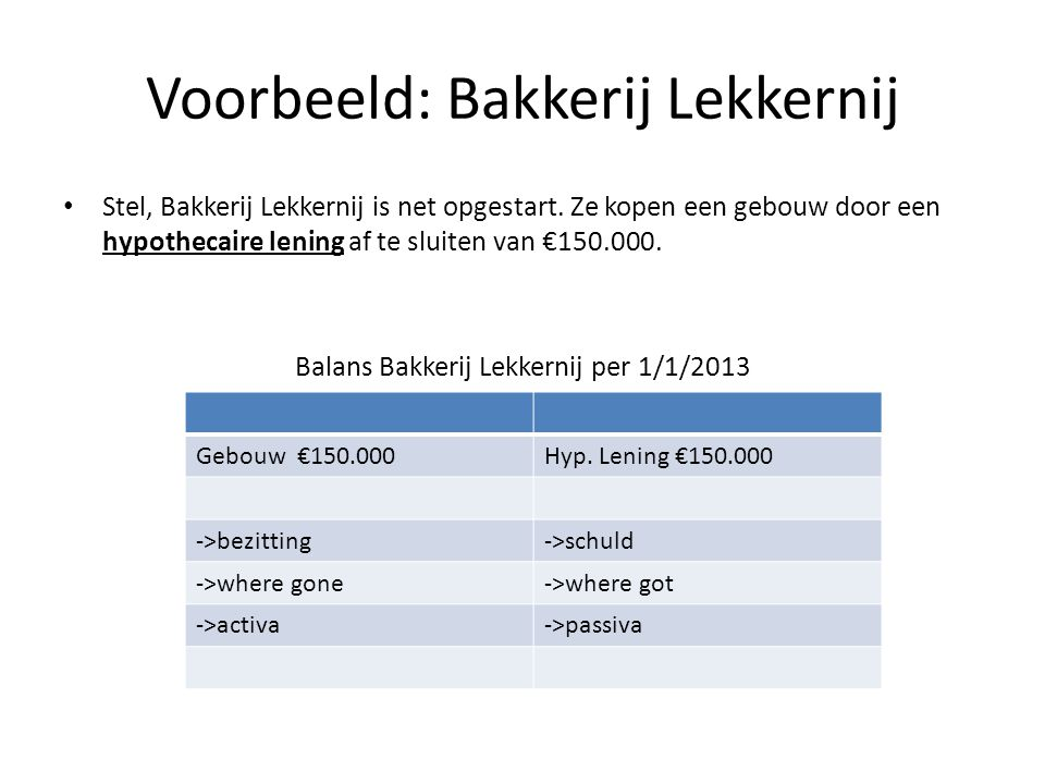 Voorbeeld: Bakkerij Lekkernij Stel, Bakkerij Lekkernij is net opgestart. Ze kopen een gebouw door een hypothecaire lening af te sluiten van €150.000.