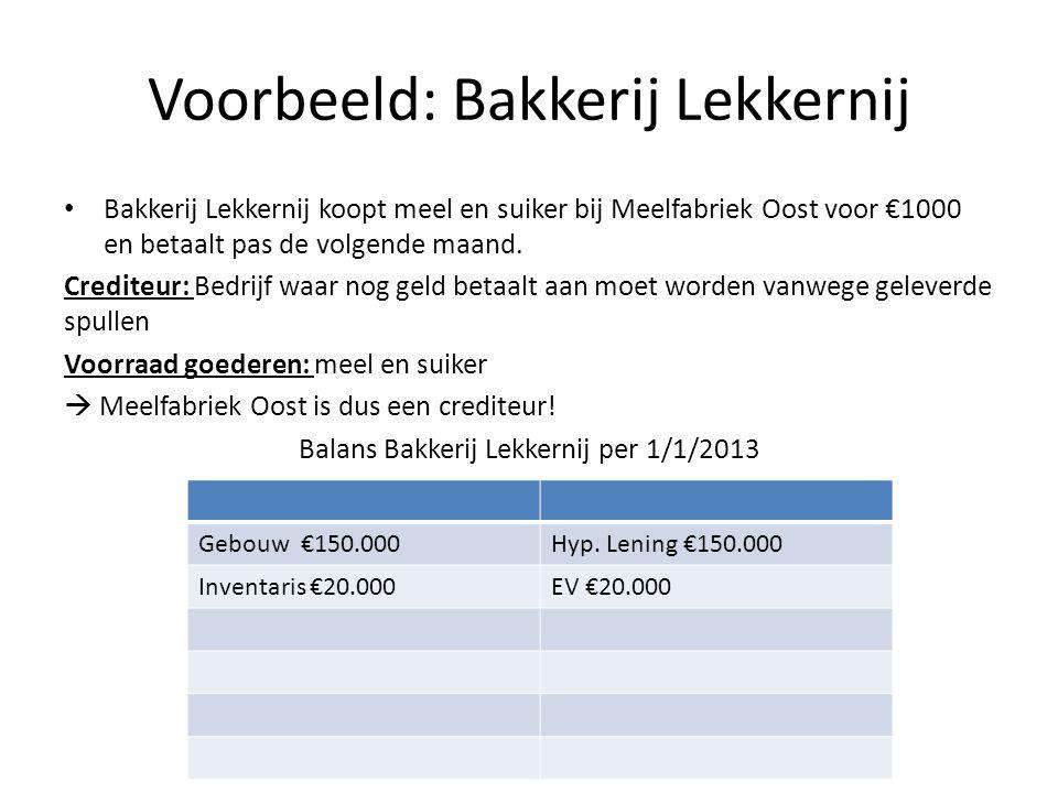 Voorbeeld: Bakkerij Lekkernij Bakkerij Lekkernij koopt meel en suiker bij Meelfabriek Oost voor €1000 en betaalt pas de volgende maand. Crediteur: Bed