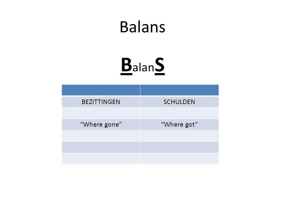 "Balans B alan S BEZITTINGENSCHULDEN ""Where gone""""Where got"""