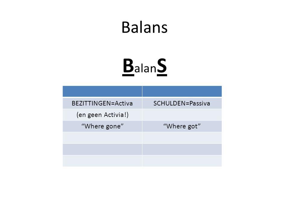 Balans B alan S BEZITTINGEN=ActivaSCHULDEN=Passiva (en geen Activia!) Where gone Where got