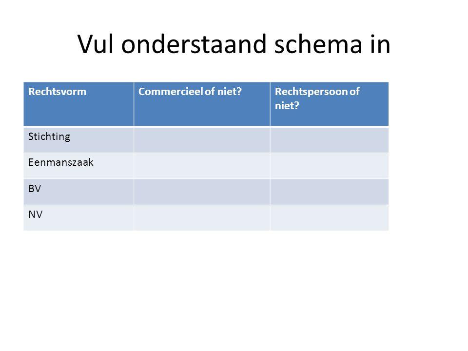 Vul onderstaand schema in RechtsvormCommercieel of niet?Rechtspersoon of niet? Stichting Eenmanszaak BV NV