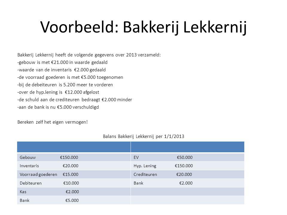 Voorbeeld: Bakkerij Lekkernij Bakkerij Lekkernij heeft de volgende gegevens over 2013 verzameld: -gebouw is met €21.000 in waarde gedaald -waarde van