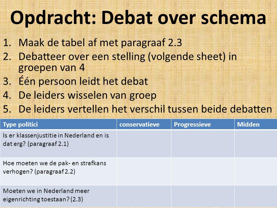 Opdracht: Debat over schema 1.Maak de tabel af met paragraaf 2.3 2.Debatteer over een stelling (volgende sheet) in groepen van 4 3.Één persoon leidt het debat 4.De leiders wisselen van groep 5.De leiders vertellen het verschil tussen beide debatten Type politiciconservatieveProgressieveMidden Is er klassenjustitie in Nederland en is dat erg.