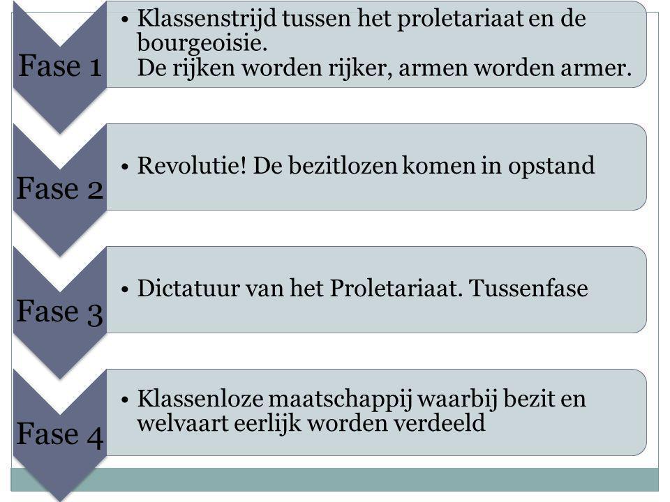 Fase 1 Klassenstrijd tussen het proletariaat en de bourgeoisie.