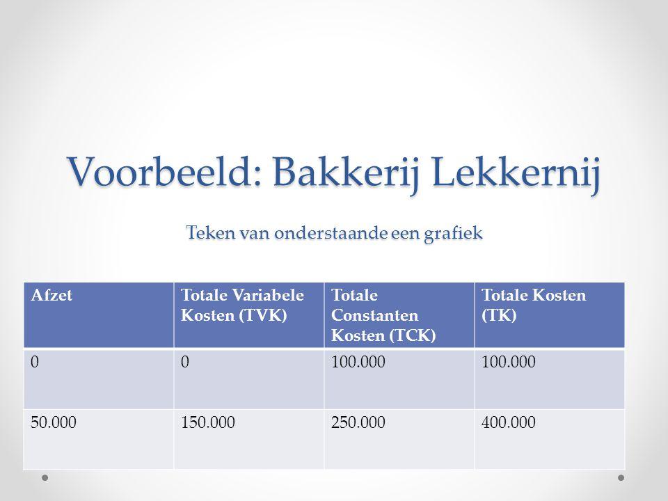 Voorbeeld: Bakkerij Lekkernij Teken van onderstaande een grafiek AfzetTotale Variabele Kosten (TVK) Totale Constanten Kosten (TCK) Totale Kosten (TK) 00100.000 50.000150.000250.000400.000