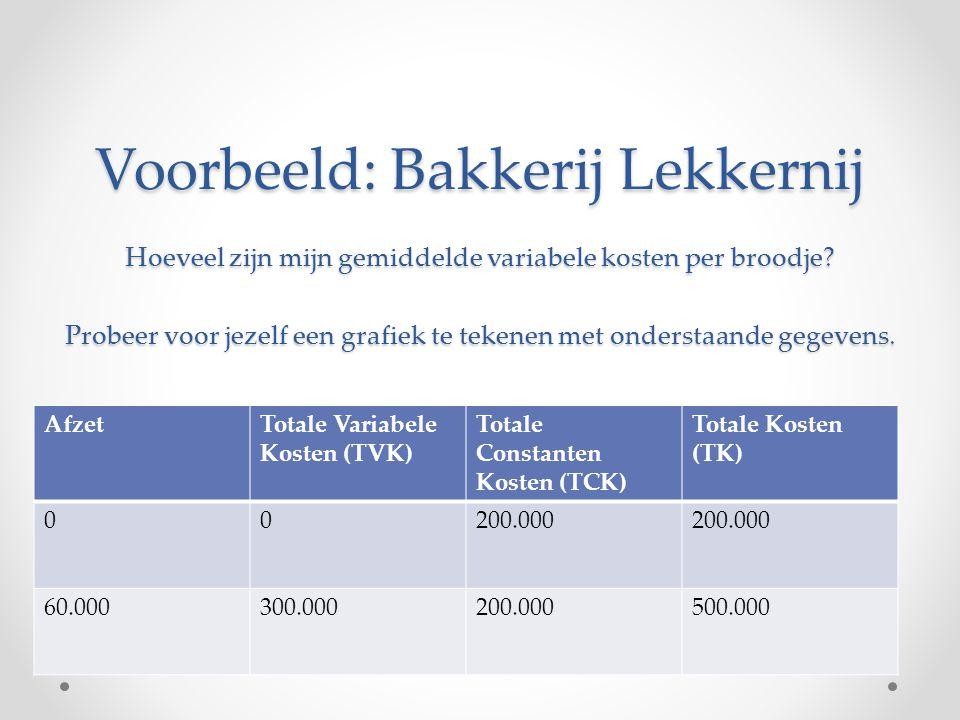 Kostprijs Gemiddelde Variabele Kosten (GVK) per product Totale Variabele Kosten (TVK)/afzet= GVK Gemiddelde Constante Kosten (GCK) per product Totale Constante Kosten (TCK)/afzet= GCK Kostprijs is GVK+GCK dus gemiddelde totale kosten (GTK)