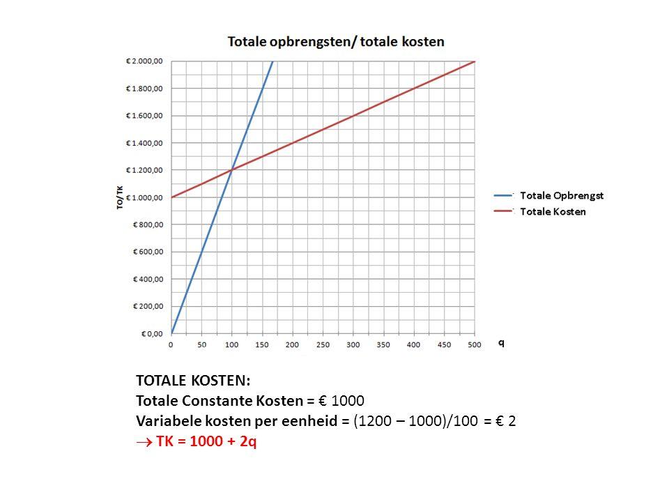 TOTALE KOSTEN: Totale Constante Kosten = € 1000 Variabele kosten per eenheid = (1200 – 1000)/100 = € 2  TK = 1000 + 2q