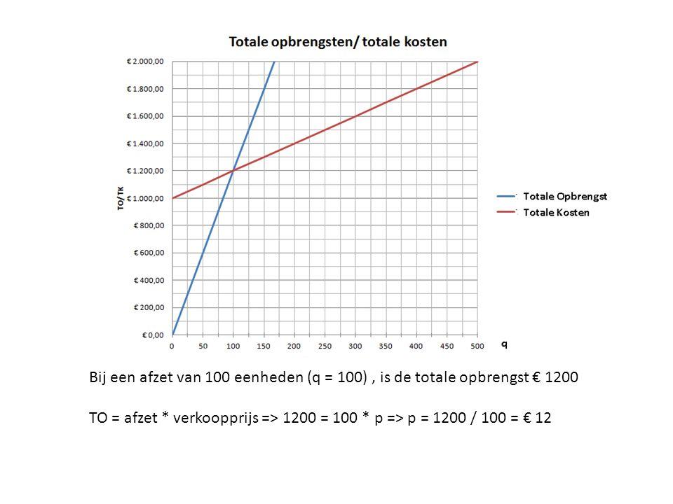Bij een afzet van 100 eenheden (q = 100), is de totale opbrengst € 1200 TO = afzet * verkoopprijs => 1200 = 100 * p => p = 1200 / 100 = € 12