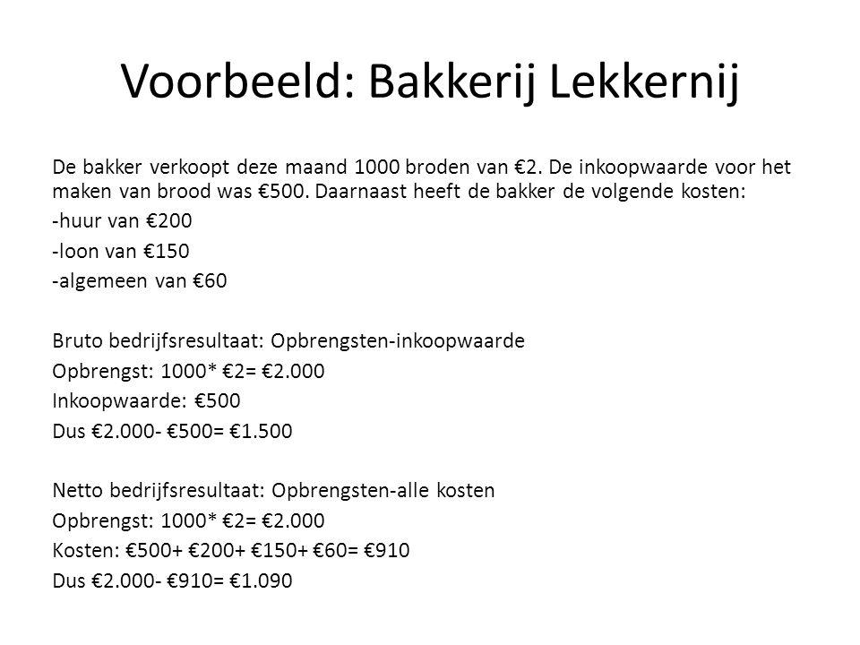 Voorbeeld: Bakkerij Lekkernij De bakker verkoopt deze maand 1000 broden van €2. De inkoopwaarde voor het maken van brood was €500. Daarnaast heeft de