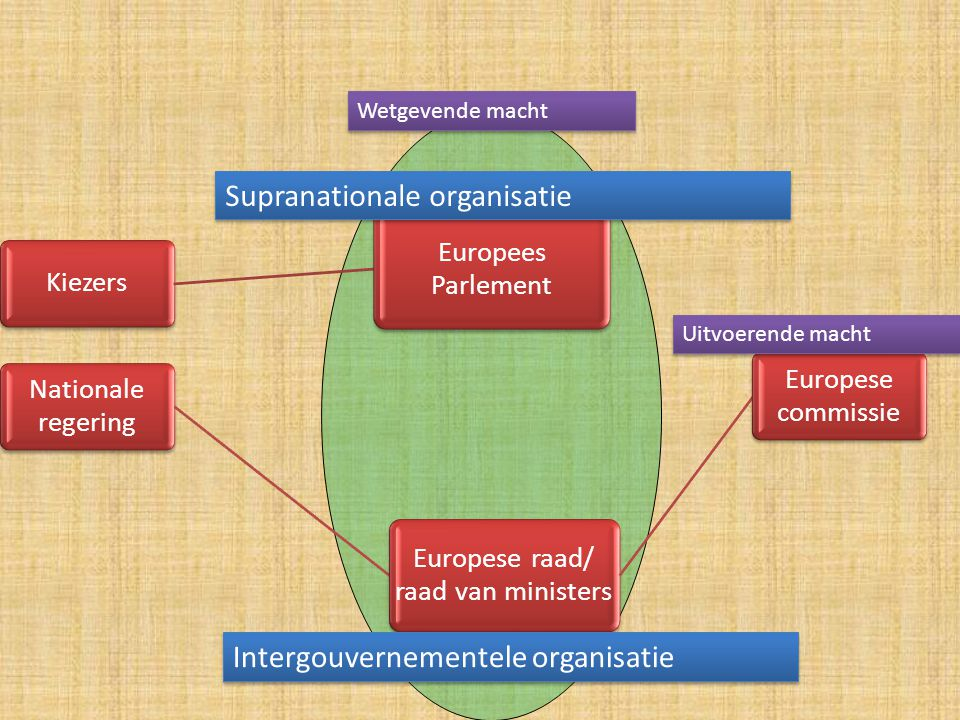 Kiezers Europees Parlement Nationale regering Europese raad/ raad van ministers Europese commissie Wetgevende macht Intergouvernementele organisatie U