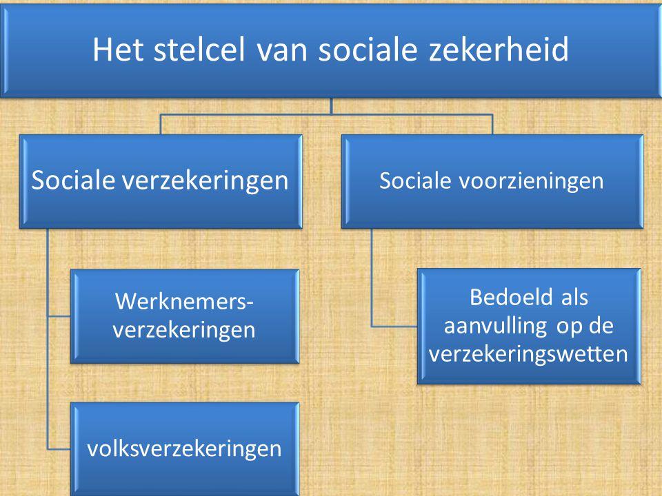 Het stelcel van sociale zekerheid Sociale verzekeringen Werknemers- verzekeringen volksverzekeringen Sociale voorzieningen Bedoeld als aanvulling op d