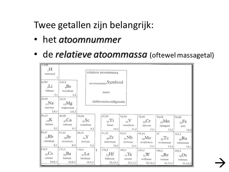 Twee getallen zijn belangrijk: atoomnummer het atoomnummer relatieve atoommassa de relatieve atoommassa (oftewel massagetal) 