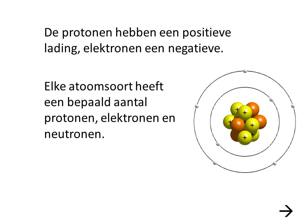 De protonen hebben een positieve lading, elektronen een negatieve. Elke atoomsoort heeft een bepaald aantal protonen, elektronen en neutronen. 