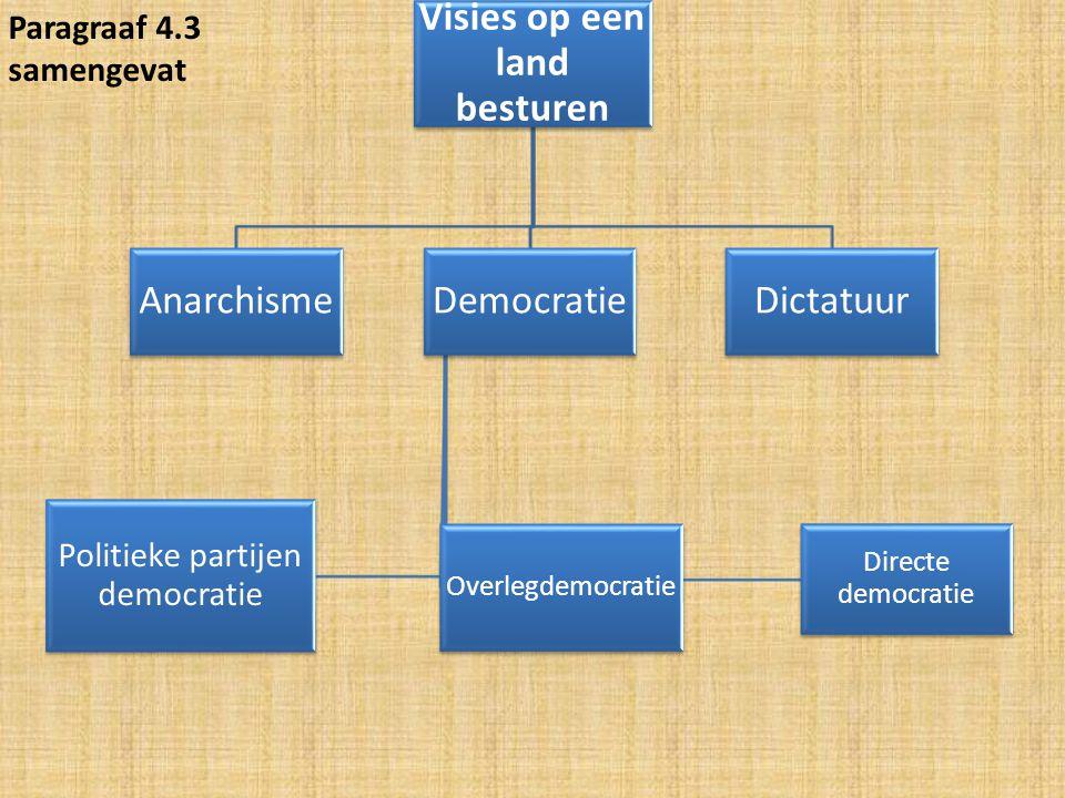 Visies op een land besturen AnarchismeDemocratie Directe democratie Overlegdemocratie Politieke partijen democratie Dictatuur Paragraaf 4.3 samengevat