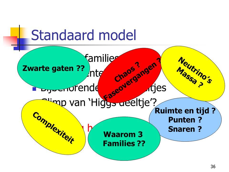 35 Standaard model 3 deeltjesfamilies 4 fundamentele krachten Bijbehorende krachtdeeltjes