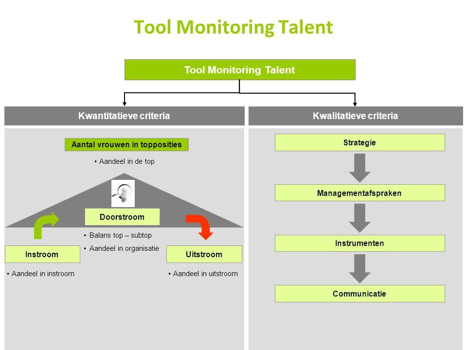 11 Tool Monitoring Talent InstroomUitstroom Doorstroom Aantal vrouwen in topposities Aandeel in instroom Balans top – subtop Aandeel in organisatie Aa