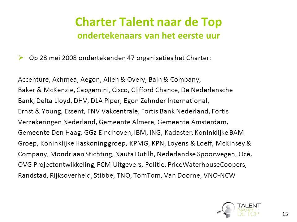 15 Charter Talent naar de Top ondertekenaars van het eerste uur  Op 28 mei 2008 ondertekenden 47 organisaties het Charter: Accenture, Achmea, Aegon,