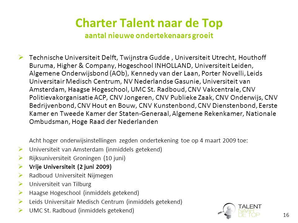 16 Charter Talent naar de Top aantal nieuwe ondertekenaars groeit  Technische Universiteit Delft, Twijnstra Gudde, Universiteit Utrecht, Houthoff Bur