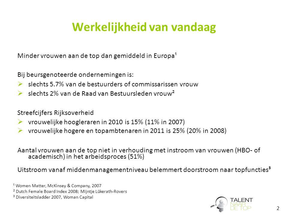 3 Kern van het probleem Aandeel vrouwen ~51%~25%~5,7% ~49%~28% Top functies* Manage- ment functies Met succes afgeronde HBO/WO opleiding * Dutch Female Board Index 2008; Mijntje Lükerath-Rovers