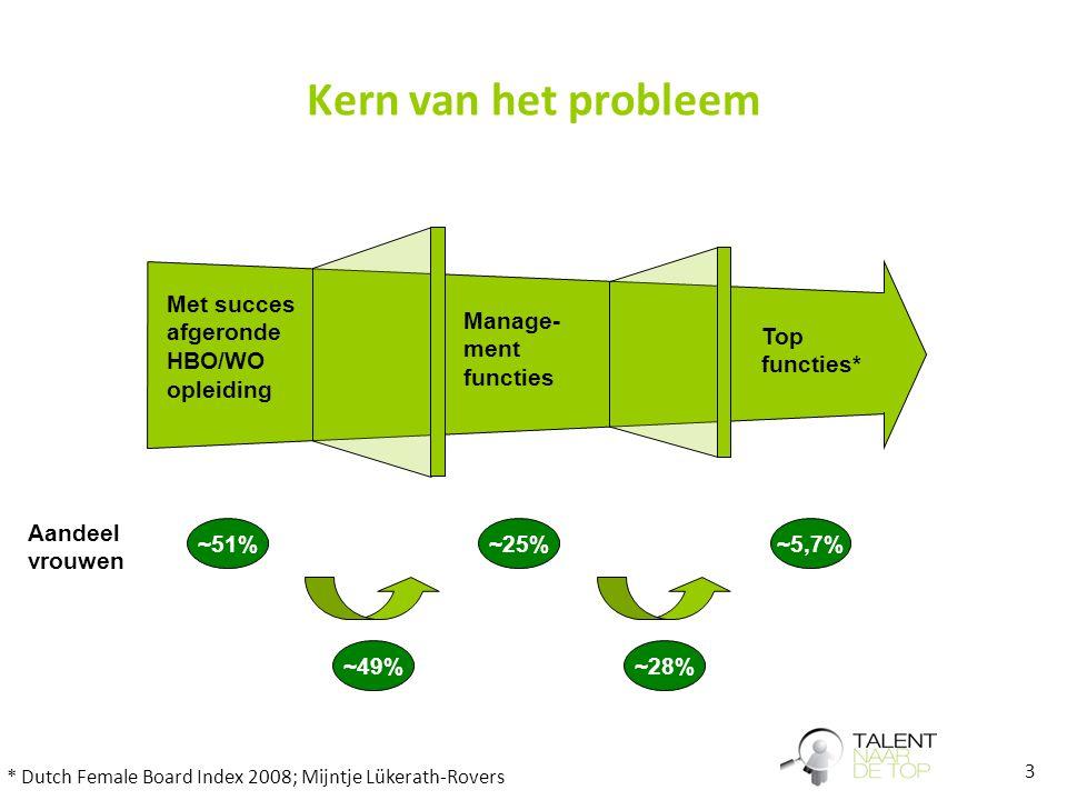 3 Kern van het probleem Aandeel vrouwen ~51%~25%~5,7% ~49%~28% Top functies* Manage- ment functies Met succes afgeronde HBO/WO opleiding * Dutch Femal