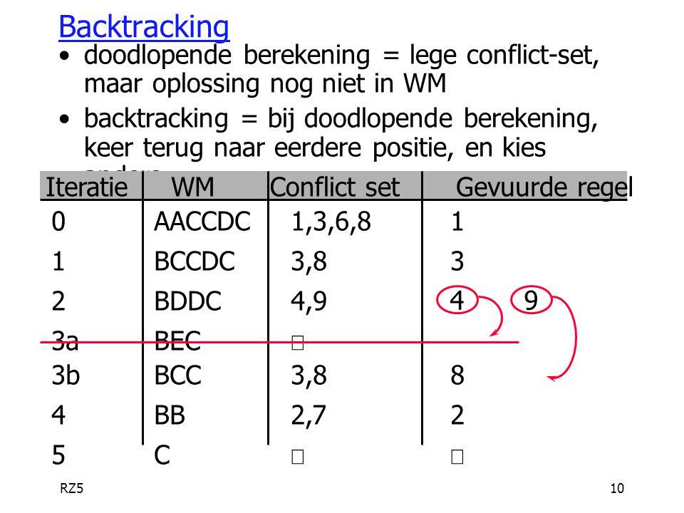 RZ510 Backtracking doodlopende berekening = lege conflict-set, maar oplossing nog niet in WM backtracking = bij doodlopende berekening, keer terug naa