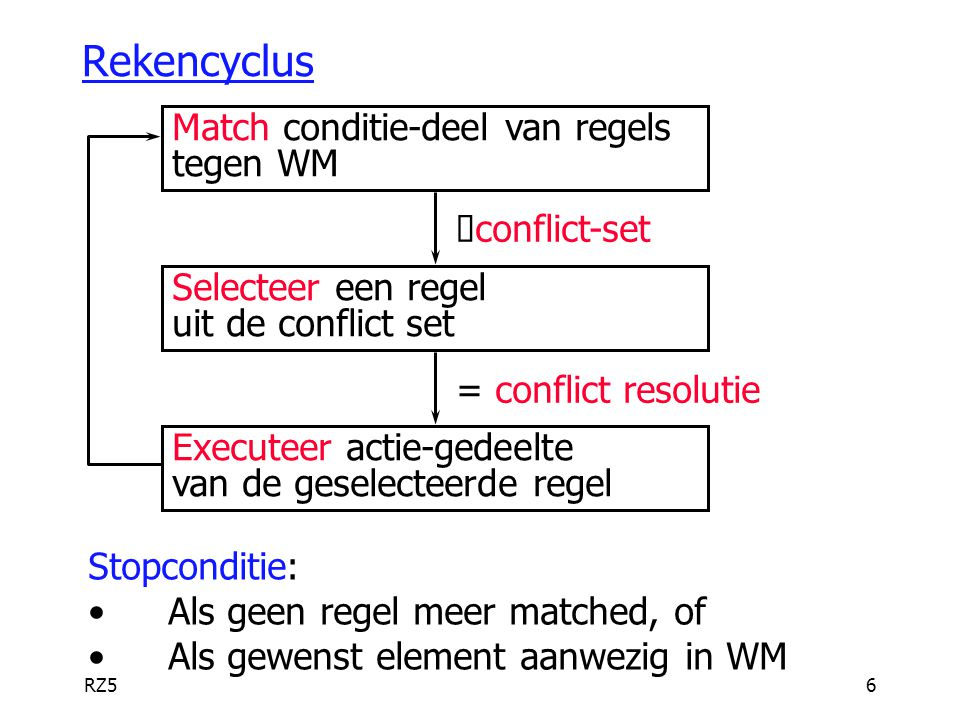 RZ56 Rekencyclus Match conditie-deel van regels tegen WM  conflict-set Selecteer een regel uit de conflict set = conflict resolutie Executeer actie-g