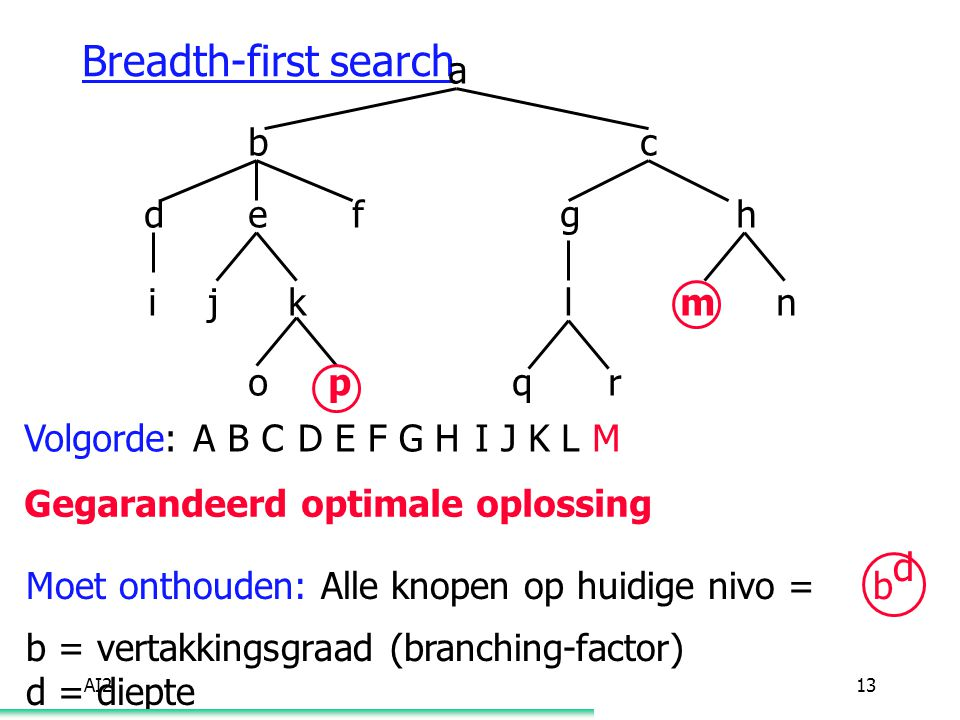 AI213 Breadth-first search a bcdefgh ijklmn opqr Volgorde: A Gegarandeerd optimale oplossing Moet onthouden: Alle knopen op huidige nivo = b d b = vertakkingsgraad (branching-factor) d = diepte B CD E F G HI J K L M