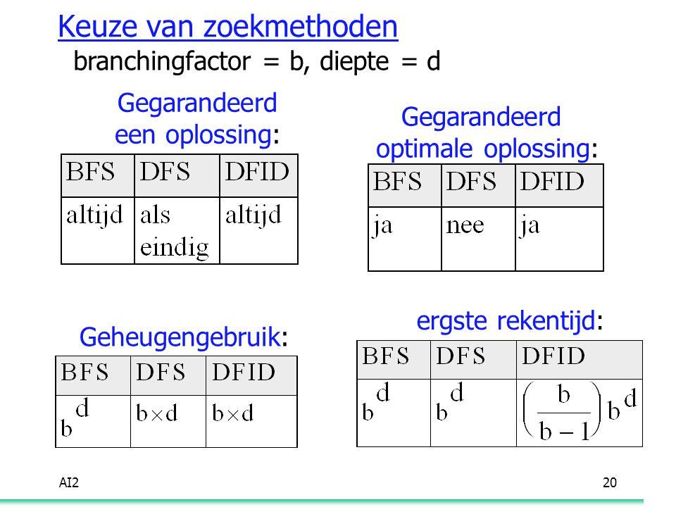 AI220 Keuze van zoekmethoden branchingfactor = b, diepte = d Gegarandeerd een oplossing: Gegarandeerd optimale oplossing: Geheugengebruik: ergste reke