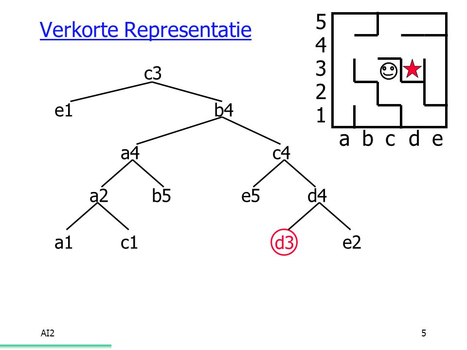 AI25 Verkorte Representatie abcde 5 4 3 2 1 c3 e1b4 a4 b5 c4 e5d4 e2 d3 a2 a1c1