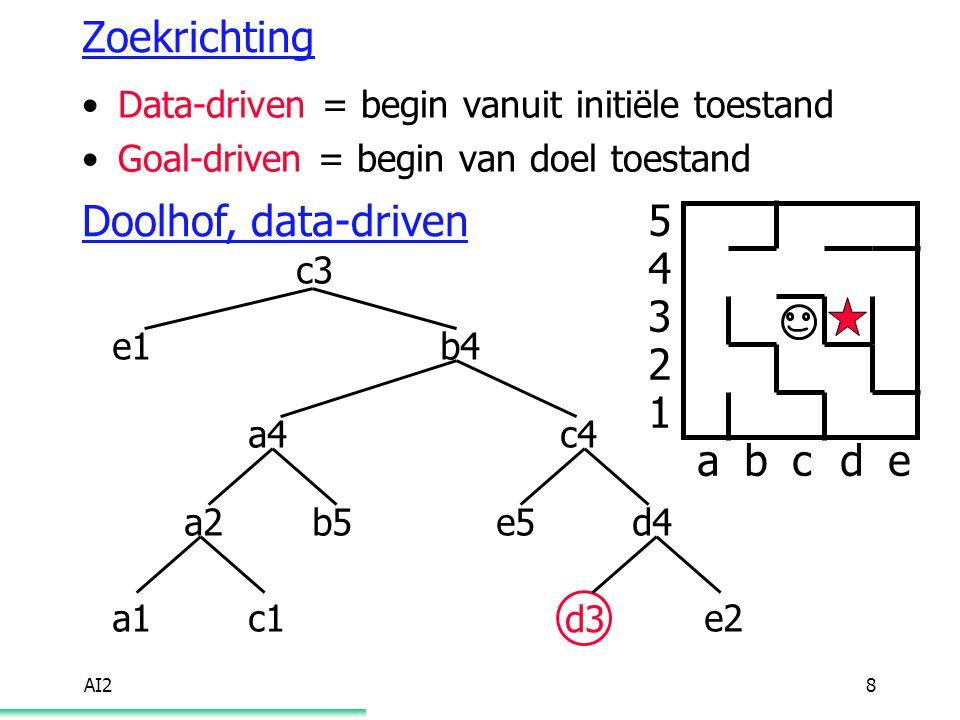 AI29 Zoekrichting Data-driven = begin vanuit initiële toestand Goal-driven = begin van doel toestand Doolhof, goal-driven abcde 5 4 3 2 1 d3 d4 e4 e3 e2 c4 c5b4 a4b3 c3