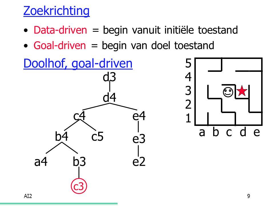AI29 Zoekrichting Data-driven = begin vanuit initiële toestand Goal-driven = begin van doel toestand Doolhof, goal-driven abcde 5 4 3 2 1 d3 d4 e4 e3