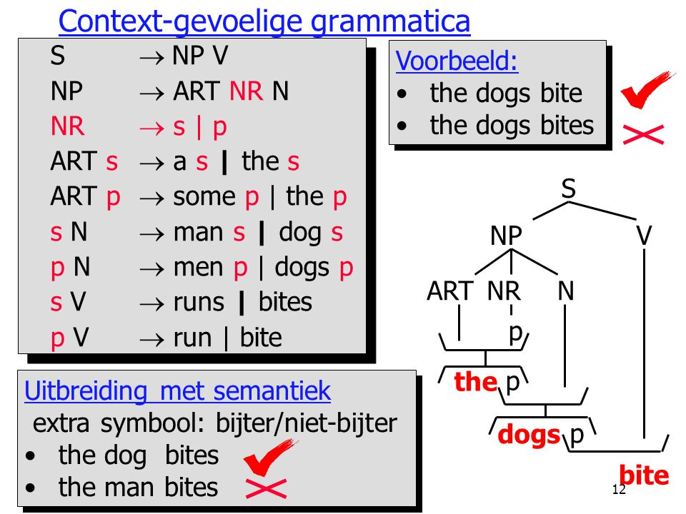AI912 Context-gevoelige grammatica S  NP V NP  ART NR N NR  s | p ART s  a s | the s ART p  some p | the p s N  man s | dog s p N  men p | dogs p s V  runs | bites p V  run | bite S  NP V NP  ART NR N NR  s | p ART s  a s | the s ART p  some p | the p s N  man s | dog s p N  men p | dogs p s V  runs | bites p V  run | bite S NPV ARTNRN p the p dogs p bite Voorbeeld: the dogs bite the dogs bites Voorbeeld: the dogs bite the dogs bites Uitbreiding met semantiek extra symbool: bijter/niet-bijter the dog bites the man bites Uitbreiding met semantiek extra symbool: bijter/niet-bijter the dog bites the man bites