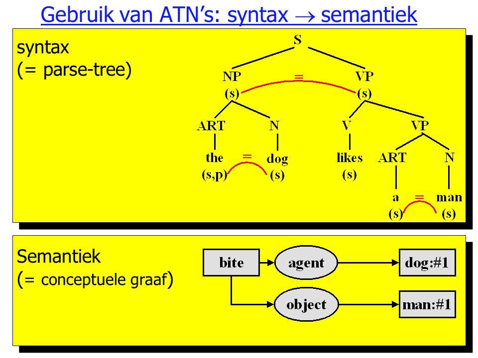 AI918 Gebruik van ATN's: syntax  semantiek syntax (= parse-tree) Semantiek ( = conceptuele graaf )