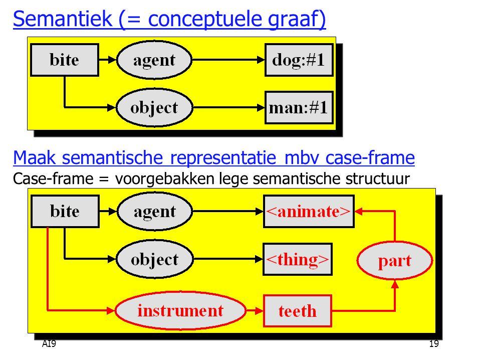 AI919 Semantiek (= conceptuele graaf) Maak semantische representatie mbv case-frame Case-frame = voorgebakken lege semantische structuur