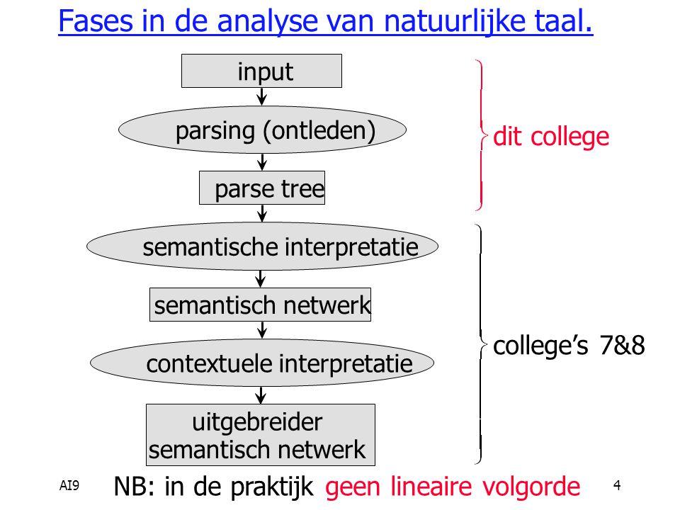 AI94 Fases in de analyse van natuurlijke taal.