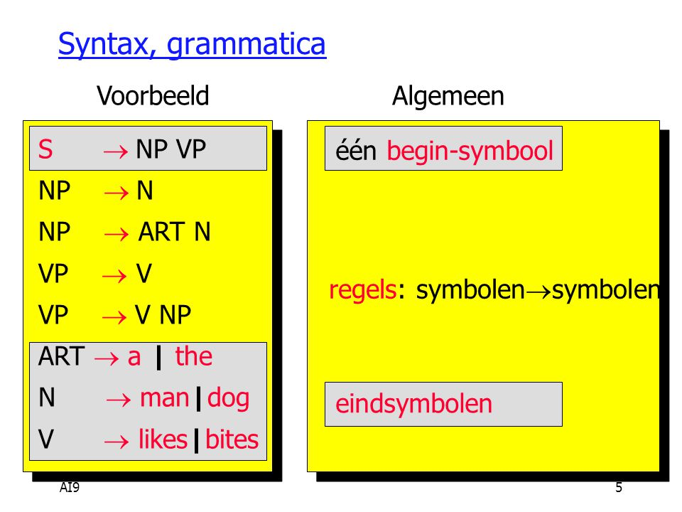 AI95 Syntax, grammatica S  NP VP NP  N NP  ART N VP  V VP  V NP ART  a | the N  man|dog V  likes|bites één begin-symbool regels: symbolen 
