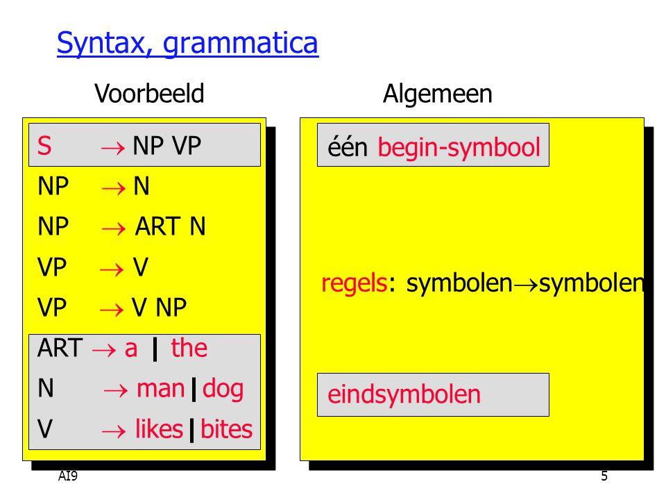 AI95 Syntax, grammatica S  NP VP NP  N NP  ART N VP  V VP  V NP ART  a | the N  man|dog V  likes|bites één begin-symbool regels: symbolen  symbolen eindsymbolen VoorbeeldAlgemeen