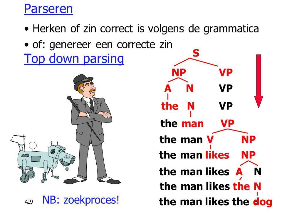 AI96 Parseren Herken of zin correct is volgens de grammatica of: genereer een correcte zin Top down parsing themanlikesthedog S NPVP AN theNVP themanVP themanVNP themanlikesNP themanlikesAN themanlikestheN NB: zoekproces!