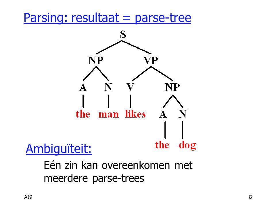 AI98 Parsing: resultaat = parse-tree Ambiguïteit: Eén zin kan overeenkomen met meerdere parse-trees